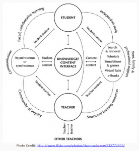 learning theory picture